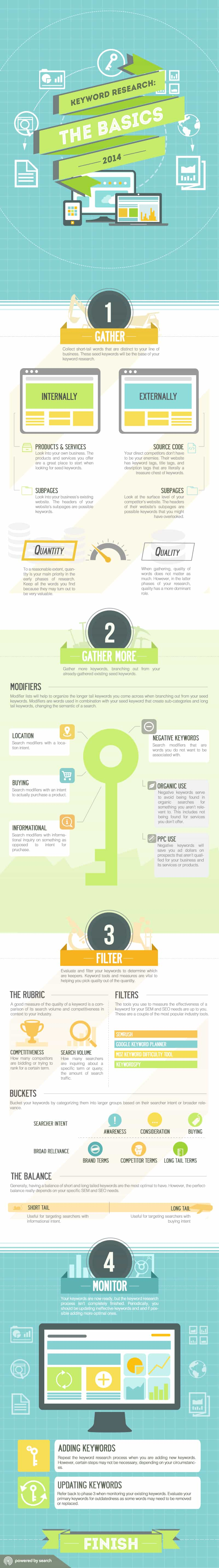Keyword-Research-Infographic